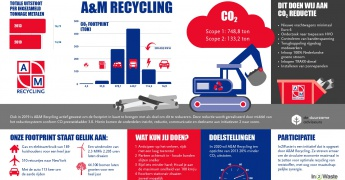 CO2-footprint A&M Recycling gedaald in 2019 afbeelding