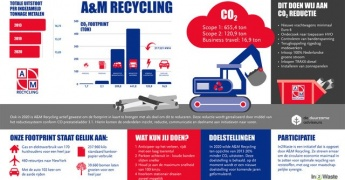 A&M Recycling behaalt doelstelling CO2-reductie afbeelding